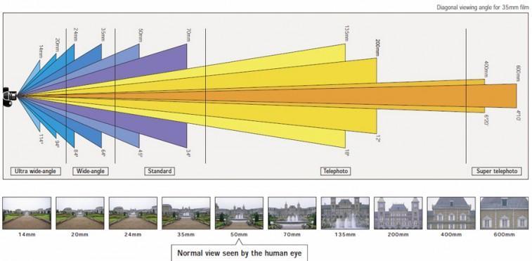 فاصله کانونی و زاویه